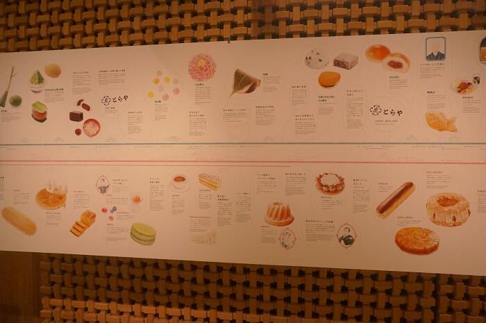 お菓子の年表。日本とフランス。